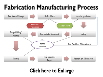manufacturing and process Manufacturing processes vary according to the type of product manufactured this article lists the 21 subsectors of.